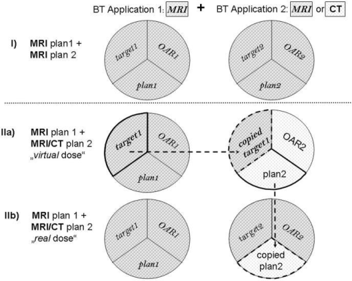 Schematic representation of the dose summation types for the two different treatment planning scenarios: (I) fully MRI-based planning (MRI plan dose), (II) combined MRI/CT-based planning with (IIa) calculation of expected DVH values based on MRI of first and CT of second application (MRI/CT plan – virtual dose) and (IIb) calculation of dose that would be delivered to MRI-based target contours for both applications (MRI/CT plan – real dose).