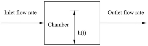 Schematic representation of grain flow through a combine for the theoretical model.