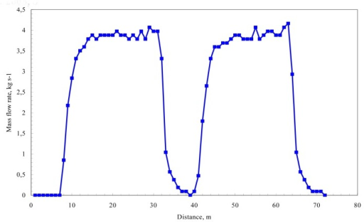 Grain flow signal as measured by a yield sensor for step changes in grain flow in a laboratory experiment [12].
