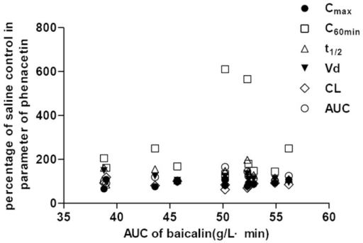 Plots of percentage of control in pharmacokinetic parameters of phenacetin versus AUC of baicalin.