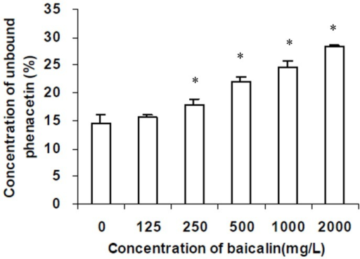 Effect of baicalin at concentration ranged 0 from to 2000·L−1 on concentration of unbound phenacetin(%) in pooled rat plasma (n = 3).Total phenacetin concentration was 7·L−1. *indicates a significant (P<0.05) increase in concentration of unbound phenacetin (%) from blank value.