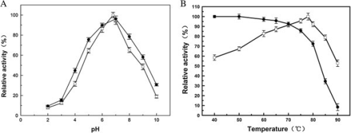 Effect of pH (A) and temperature (B) on activity (square) and stability(circle) of Gal308 using lactose as substrate. Data points are the average of triplicate measurements; error bars represent ±1 SD.