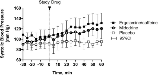 Changes in seated blood pressure following drug administration. The combination of 1 mg ergotamine and 100 mg caffeine increased seated systolic blood pressure over time compared with placebo in patients with severe autonomic failure (p = 0.003). Similarly, 5–10 mg midodrine increased seated systolic blood pressure in these patients (p = 0.015), but this effect was not different from ergotamine/caffeine (p = 0.621). Data are presented as mean ± 95% confidence interval.