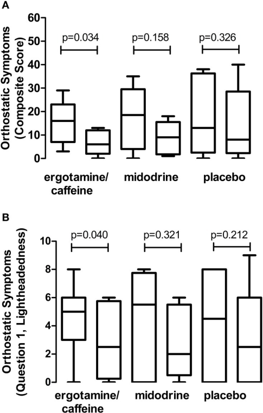 Effect of drugs on orthostatic presyncopal symptoms. Data represent changes in orthostatic symptom scores from baseline (left bar) to 60 min post-administration (right bar), with comparisons made for each individual drug. (A) Combination 1 mg ergotamine and 100 mg caffeine reduced the orthostatic symptom composite score in autonomic failure patients, suggesting an improvement in presyncopal symptom burden. In contrast, there was no effect of 5–10 mg midodrine or placebo on this composite score. (B) Combination ergotamine and caffeine also reduced the lightheadedness component (Question 1) of the orthostatic symptoms score in these patients, with no significant effect of midodrine or placebo. Data are presented as mean ± 95% confidence interval.