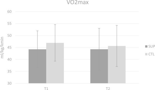 Changes in VO2MAXwere not significant between groups according to ANOVA analysis. There were likely beneficial effects based on magnitude inferences suggesting that the supplement group likely benefited from the supplements compared to the control group.