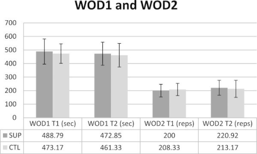 WOD1, measured in time, improved for both groups and there was no significant difference between SUP and CTL. WOD2 performance likely benefited from the supplement for SUP based on magnitude inferences. There was no significant difference between groups. WOD1: workout of the day 1, SUP: supplement, CTL: control, WOD2: workout of the day 2.
