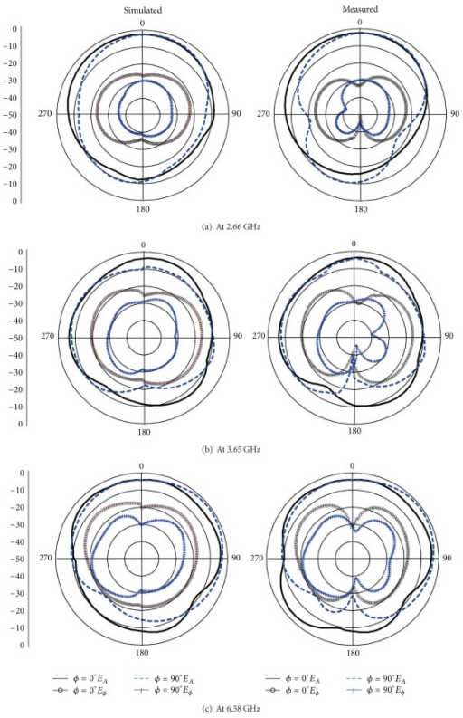 Simulated and measured radiation patterns of the proposed antenna.