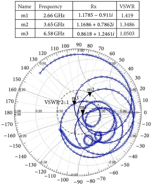 Smith chart of the proposed antenna.