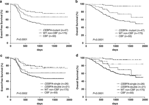 Kaplan–Meier survival curves showing EFS and OS from the time of diagnosis according to CEBPA mutation status. (a) EFS and (b) OS of patients harboring CEBPA mutations, patients harboring WT CEBPA (excluding core-binding factor-acute myeloid leukemia (CBF-AML) cases (WT non-CBF)) and patients with CBF-AML. (c) EFS and (d) OS of patients harboring a single CEBPA mutation (CEBPA-single), patients harboring double or triple CEBPA mutations (CEBPA-double), WT patients (excluding CBF-AML cases (WT non-CBF)) and patients with CBF-AML. P-values were determined using the log-rank test.