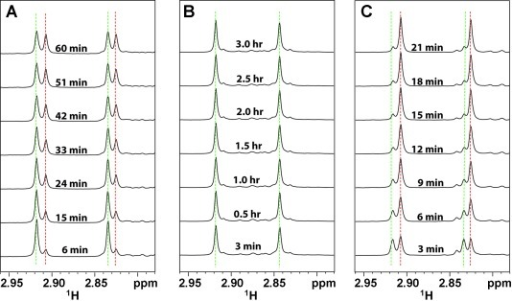 1H NMR spectra of meropenem hydrolysis in the presence of 5 nM purified NDM-1 enzyme (A), E. coli cells (OD600=10.0) without NDM-1 plasmid (B), and E. coli cells (OD600=2.5) expressing NDM-1 (C). All samples were prepared in 50 mM sodium phosphate at pH 7.0 with 10 % deuterated water. The hydrolysis of meropenem (100 μM) at different time points was monitored by focusing on the 1H NMR signals from the nitrogen-attached methyl groups (Scheme 1). The green and red dotted lines denote the signals of substrate and product, respectively.