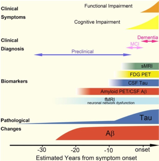 Chronological relationship among pathology, clinical symptoms and biomarkers. Based on biomarker studies, Ab accumulation appears to start more than 20 years before the onset of dementia. Amyloid positron emission tomography (PET) or a decrease in CSF Aβ1-42 levels may indicate Ab accumulation in the brain, even in preclinical stage of AD. Neocortical tau pathology correlates with the timing of symptom onset and start approximately 10 years before the onset of dementia. However, these findings need to be reconciled with reports that tau pathology is observed in the prior to Ab pathology. FDG, 2-[18F]-fluoro-2-deoxy-D-glucose; MCI, mild cognitive impairment. Reproduced from [Therapeutic strategies for tau mediated neurodegneration, Yoshiyama Y, Lee VM and Trojanowski JQ, J Neruol Neurosurg Psychiatry 84:784-795, 2013] with permission from BMJ Publishing Group Ltd.