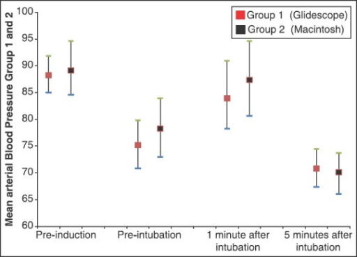 Mean arterial blood pressure after GlideScope assisted endotracheal intubation versus conventional method
