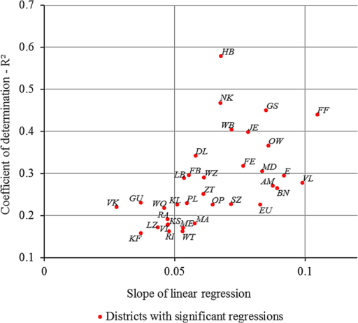 Coefficient of determination and slope of the linear regression of yearly yields on the Climatic Water Balance in JJA per district (labeled with official district abbreviations).