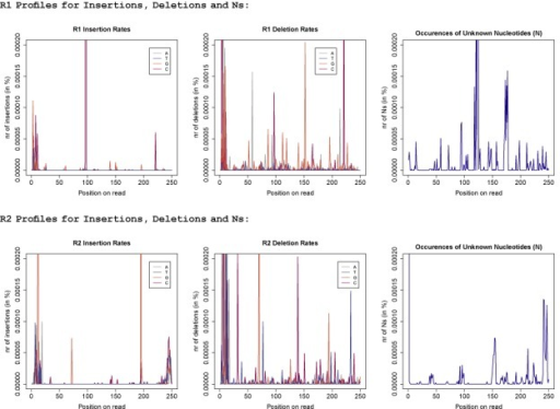 Error profiles for insertions, deletions and unknown nucleotides (Ns): the first three graphs show the R1 error profiles. For insertions the colour identifies the inserted nucleotide and for deletions the colour refers to the type of nucleotide that was deleted. The lower three graphs display the error profiles for the R2 reads, respectively.
