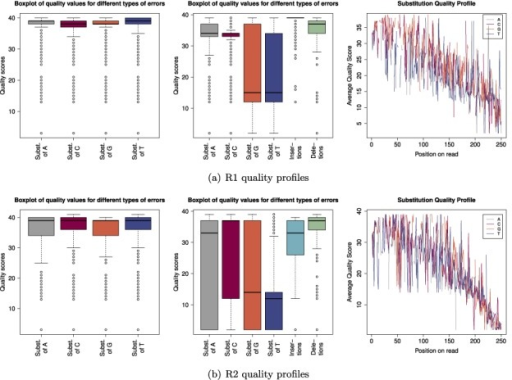 Quality profiles for R1 and R2 reads: the boxplots in the first column display the distribution of quality scores for all reads. The second column shows the distribution of quality scores associated with errors and the last column shows the average quality score of substitution errors for each position across the read.