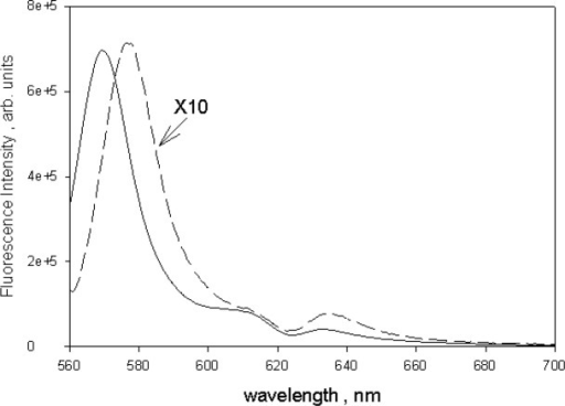The solid trace shows the fluorescence emission spectrum of 10 µmol/L solution of BODIPY@ dye in ethanol excited with 555 nm light. The dashed trace shows the fluorescence emission from a suspension of microspheres dyed with BODIPY@ dye and excited with 555 nm light. The wavelength of maximum microsphere emission is shifted to the red by about 9 nm relative to the maximum emission of BODIPY@ dye in ethanol. In both case, the strong fluorescence emission reduced the absorbance measured for samples inside the IS detector.