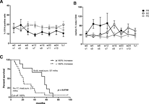 Increased monocyte activation following Prostate GVAX/ipilimumab therapy is associated with prolonged survival. Frequencies and activation status of circulating CD14+ monocytes were determined before (w0), during (w4, w8, w12, w16, w20, w24) and after (fu) Prostate GVAX/ipilimumab treatment by flowcytometric analysis. A) Mean percentage (of PBMC) ± SEM and B) mean activation ± SEM of CD14+ monocytes is shown before, during and after Prostate GVAX/ipilimumab treatment for 28 patients, divided by clinical PSA response: partial PSA response (PR; black squares), disease stabilization or (SD; white squares) or disease progression (PD; grey squares). Activation is given as med. Fluorescence Index (med. FI) and calculated by dividing the med. fluorescence (med. fl) of CD40 antibody by the med. fl of the isotype control antibody. C) Kaplan Meier curve for treatment-induced increases in activation of monocytes. Number of patients and corresponding median survival for each group are given. Differences between pre- and on- or post-treatment were analyzed with the repeated measures ANOVA with a post-hoc Dunnett's multiple comparisons test. Differences were considered significant when p < 0.05, as indicated with asterisks (* p < 0.05, ** p < 0.01).