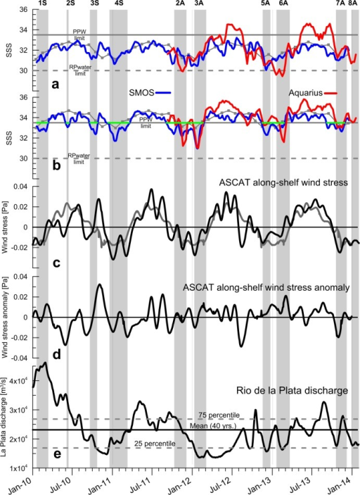 Times series of SMOS (blue) and Aquarius (red) SSS at (a) selected outer shelf (point 3 in Figure 4) and (b) upper slope (point 4 in Figure 4) locations on the central track, beam 3. The horizontal green lines in Figure 7b indicate periods when SSS-SMOS < 33.5 at point 4. The dashed gray lines mark the 30.0 isohaline, which indicates the outer limit of RdlP waters, and the solid gray lines the PPW limit (33.5). (c) ASCAT alongshore wind stress (black) and 2008–2013 mean wind stress (gray) and (d) wind stress anomaly. (e) Plata river discharge. The solid horizontal line indicates the climatological mean (24,045 m3/s [Jaime and Menendez, 2002] for the period 1972–2001) and the dash lines are the upper and lower 75 and 25 percentiles, for the same period, respectively [from Guerrero et al., 2010]. SSS data have been smoothed with a moving average of 3 weeks and wind stress data were low-passed filtered with a cutoff frequency of 25 days. The gray background bars mark the periods of detrainment events indicated in Table1. The time series on Northern and Southern Tracks are shown in supporting information Figures S5 and S6.