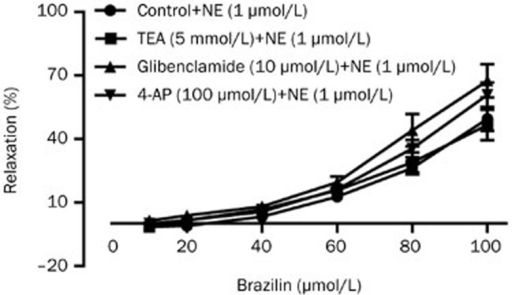 Role of K+ channels in the vasodilatory effect of brazilin in endothelium-denuded aortic rings. Pre-incubation of glibenclamide (10 μmol/L), TEA (5 mmol/L) and 4-AP (100 μmol/L) did not have significant effect on brazilin induced relaxation in endothelium-denuded aorta rings pre-contracted by NE (1 μmol/L). The relaxant effects of brazilin on isolated rat aortic rings were calculated as a percentage of the contraction in response to NE (1 μmol/L). Data are expressed as mean±SEM. n=6.