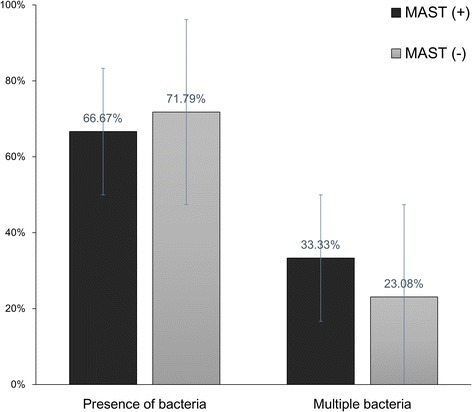 The rates of the overall detection of bacteria and detection of multiple bacteria in middle ear effusion using polymerase chain reaction in MAST-positive and -negative groups (MAST, multiple allergosorbent test)