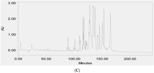 Reverse-phase high-performance liquid chromatography (RP-HPLC) chromatogram of the skin secretion of Phyllomedusa duellmani (A) with arrow showing the absorbance peak corresponding to natural PS-Du. Reverse phase HPLC profile of synthetic PS-Du (B) with absorbance peak at relevant position to that in (A); Co-elution reverse phase HPLC chromatogram of synthetic PS-Du added to crude skin secretion of Phyllomedusa duellmani (C) with absorbance peak at relevant position to that in (A). The Y-axis shows the relative absorbance in absorbance units at 214 nm and the X-axis shows the retention time in minutes.