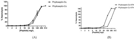The haemolytic activity of PS-Du, PD-Co (A) and PS-Du K7H PS-Co K7H (B) at concentrations ranging from 512 mg/L to 1 mg/L. Percentage of haemolysis was evaluated and calculated by comparing values those of the positive control established by using 1% Triton X-100. Data represent means ± SEM of 5 replicates.