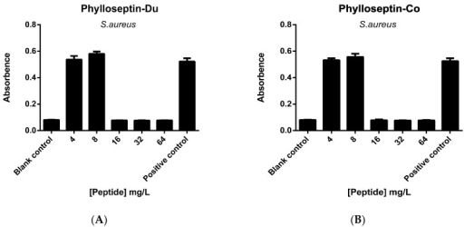 The MBEC (minimal biofilm eradication concentration) of PS-Du (A) and PS-Co (B) against S. aureus biofilm with peptide concentrations ranging from 4 mg/L (0.5 MIC) to 64 mg/L (8 MIC). Blank control was set up with culture medium, and positive control was represented by S. aureus biofilm growth culture. Data represent means ± SEM of 9 replicates.