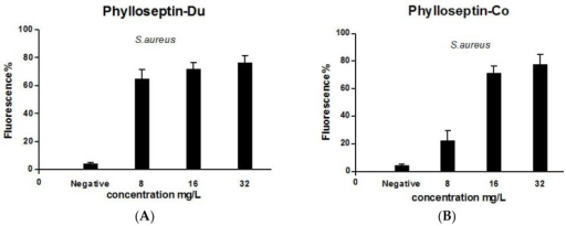 Cell-membrane permeability effects of PS-Du (A) and PS-Co (B) on S. aureus detected by the SYTOX Green (Life technologies, Carlsbad, CA, USA) assay at peptide concentrations corresponding to 1 MIC, 2 MIC and 4 MIC. Positive membrane permeabilization was obtained following incubation of S. aureus with 70% isopropyl alcohol. The negative control was represented as vehicle only. Data represent means ± SEM of 5 replicates.
