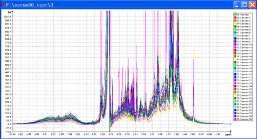 Overlay display of 1D 1H NMR spectra automatically processed by Automics. The spectra were processed by automatic modules in the following steps: fast Fourier transform, phase correction (new introduced phase correction method), baseline correction (linear fitting) and peak alignment (global shift method).