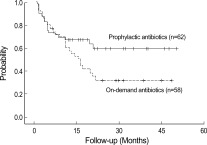 Actuarial probability of remaining free of late rebleeding in the patients in terms of prophylactic and on-demand antibiotics use. The difference between the groups was not significant (p=0.0943 by log-rank test).