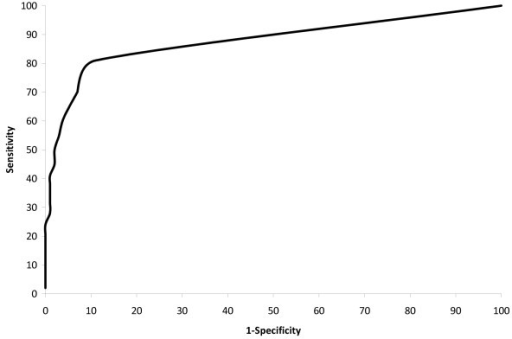 Receiver Operating Curve (ROC) for equation to predict stage I-III disease.