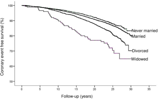 Crude coronary event free survival in relation to marital status in men.