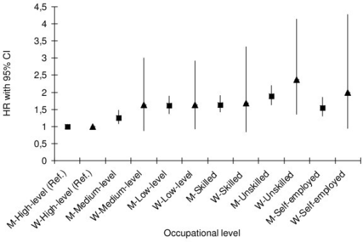 Hazard ratios for incident coronary event by occupational level in men (M) and women (W). Age-adjusted hazard ratios (HR), with 95% confidence interval (CI) is presented, using high-level non-manual occupation level as the reference group.