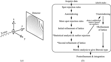 Protocol for outlier detection. (a) Data-acquisition geometry, showing librations of the crystal about the incident beam (z axis) and goniometer rotation axis (y axis). (b) Computational procedure showing steps that are executed within the program labelit.index. New outlier detection steps developed in this paper are indicated by an asterisk (*) and the alternative pathway for indexing the second lattice (if one is present) is indicated by a dagger symbol (†).