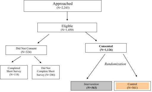 Flow Chart of Study Sample