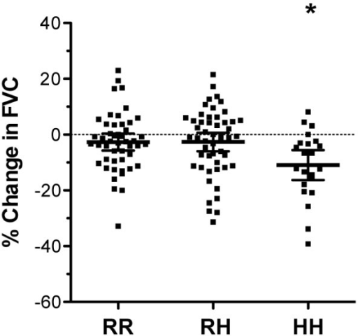 R131H polymorphism is associated with disease progression. Serial lung function measurements were obtained for 121 IPF patients 12 months following baseline to assess disease progression. FVC (forced vital capacity) displayed a significant fall in HH, but not RR or RH patients. Data are presented as the mean percent change in actual values 12 months following baseline ± 95% confidence intervals (CI). *p < 0.01 RR vs. HH.