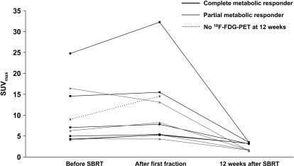 Absolute SUVmax before, after the first fraction and 12 weeks after completion of SBRT. SUVmax increased after the first fraction (p = 0.07) and decreased significantly 12 weeks after SBRT (p = 0.008)