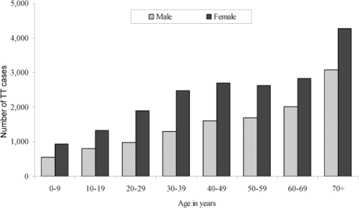 Distribution of estimated cases of trachomatous trichiasis (TT) by age and gender (n = 31,072).
