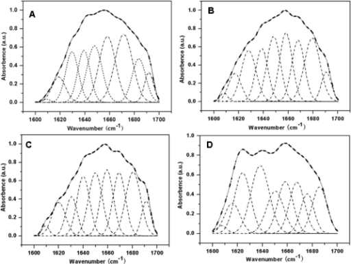 Curve-fitted spectra of various sericin films at amide I band between 1600–1700 cm−1: (A) sericin film; (B) sericin film with 10 wt% glycerol; (C) sericin film with 20 wt% glycerol; (D) sericin film with 30 wt% g 0.39″ lycerol. The broken lines represent the Gaussian fitted curves and the solid lines represent the deconvolution spectra of amide I band.