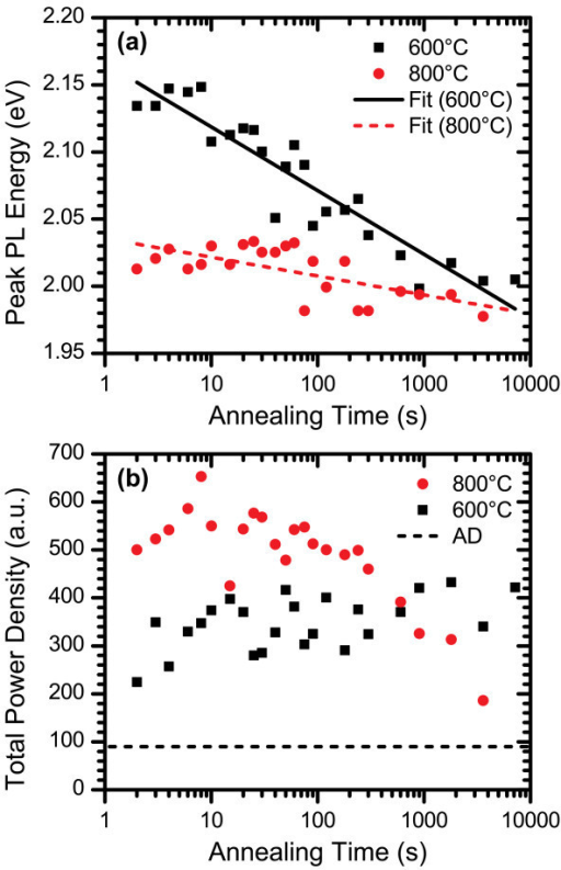 PL characteristics of films with Siex = 3% annealed at 600 and 800°C. The plots depict (a) the peak PL energy and (b) the total power density of films annealed for times ranging from 2 s to 2 h under flowing N2 ambient gas. Logarithmic fit lines are included in (a) to emphasize the trend of peak PL energy shifting to lower energies with longer annealing times and are not intended to represent a model.