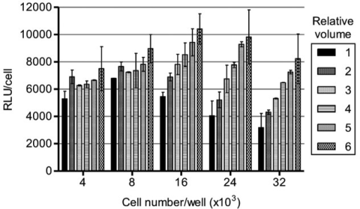 Figure 1. Relative cellular luciferase antisense activity in HeLa pLuc 705 cells of PNA conjugated to octa-arginine [(D-Arg)8-PNA]. Different cell numbers were plated in a 96-well plate the day before transfection. Cells were treated with different volumes (50 µl/well for a relative volume 1) of the transfection solution for 24 h: 4 µM PNA and 120 µM CQ. Cell samples were then subjected to luciferase analysis and cellular viability test. All tests were performed in duplicate and the results are given as average values ± standard deviations (SD). Luciferase activity was analyzed using Bright-Glo reagent (Promega), normalized to cell viability (Figs. S1–5) and given as relative light units (RLU/cell).