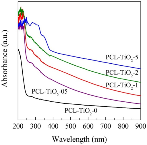 UV-visible absorption spectra of the PCL component and PCL-TiO2-x nanocomposite materials.