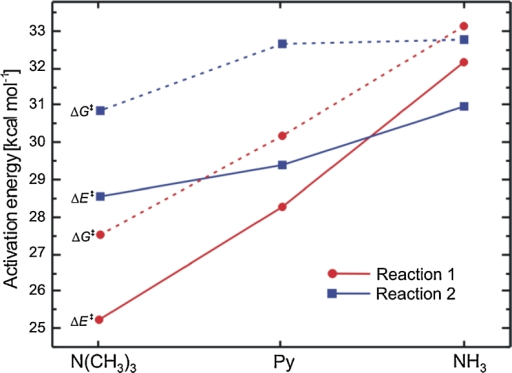 Comparison of activation barriers for reactions 1 and 2 with different nucleophiles in the gas phase