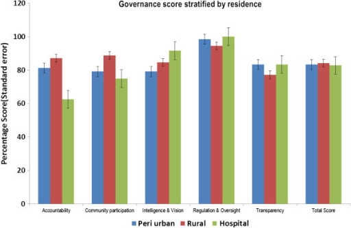 Governance scores stratified by residence.