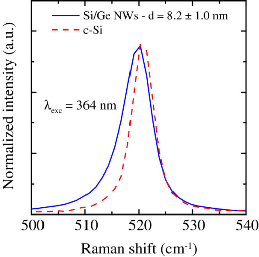 Raman analysis of Si/Ge NWs. Comparison between the Raman spectra of Si/Ge NWs (blue continuous line) and bulk crystalline Si (red dashed line). A fit to the spectrum of Si/Ge NWs gives a diameter mean value of 8.2 ± 1.0 nm.