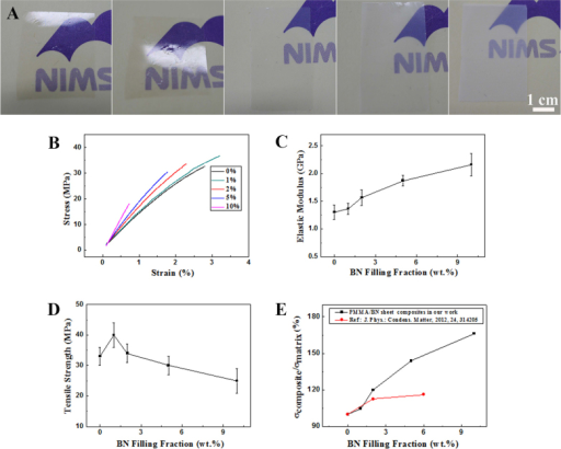 (A) Photographs of the BN/PMMA composite film at (a) 0 wt.% BN; (b) 1 wt.% BN; (c) 2 wt. % BN; (d) 5 wt.% BN; (e) 10 wt.% BN. (B) Stress-strain curves of the BN/PMMA composite films with different BN filling fractions. (C, D) Elastic modulus versus BN filling fraction curve and tensile strength versus BN filling fraction curve of the composite film, respectively. (E) The curves of the modulus reinforcing ratio of the composite film to the BN filling fraction for the BN sheets prepared by different methods.