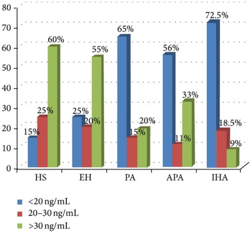 Plasma levels of 25(OH)-vitamin D in all subjects enrolled. HS: healthy subjects; EH: essential arterial hypertension; PA: primary aldosteronism; APA: aldosterone-producing adrenal adenoma; IHA: idiopathic bilateral hyperplasia.