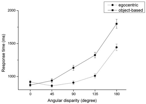 Reaction time (mean and SE) dependent on angular disparity for object-based and egocentric transformations.