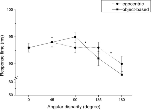 Accuracy rate (mean and SE) dependent on angular disparity for object-based and egocentric transformations. *p < 0.001.