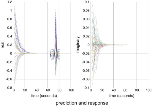 This figure shows spectral characterisation of the haemodynamic timeseries (shown in Fig. 3) in terms of sampled (dotted lines) and predicted (solid lines) responses, which are largely superimposed. The right and left panels show the imaginary and real parts of the complex cross spectra respectively, superimposed for all pairs of regions. The first half of these functions corresponds to the cross spectra, while the second half reports the associated cross covariance functions (the Fourier transform of the cross spectra).